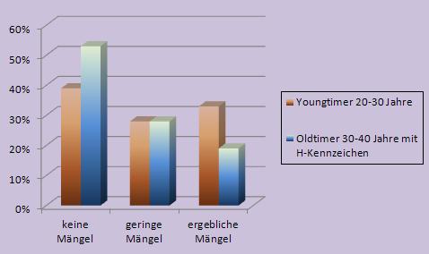 GTÜ: Unterschiedlicher Zustand bei Youngtimer und Oldtimer