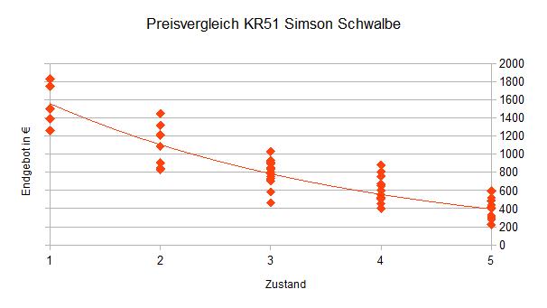 Preisvergleich Simson Schwalbe KR51
